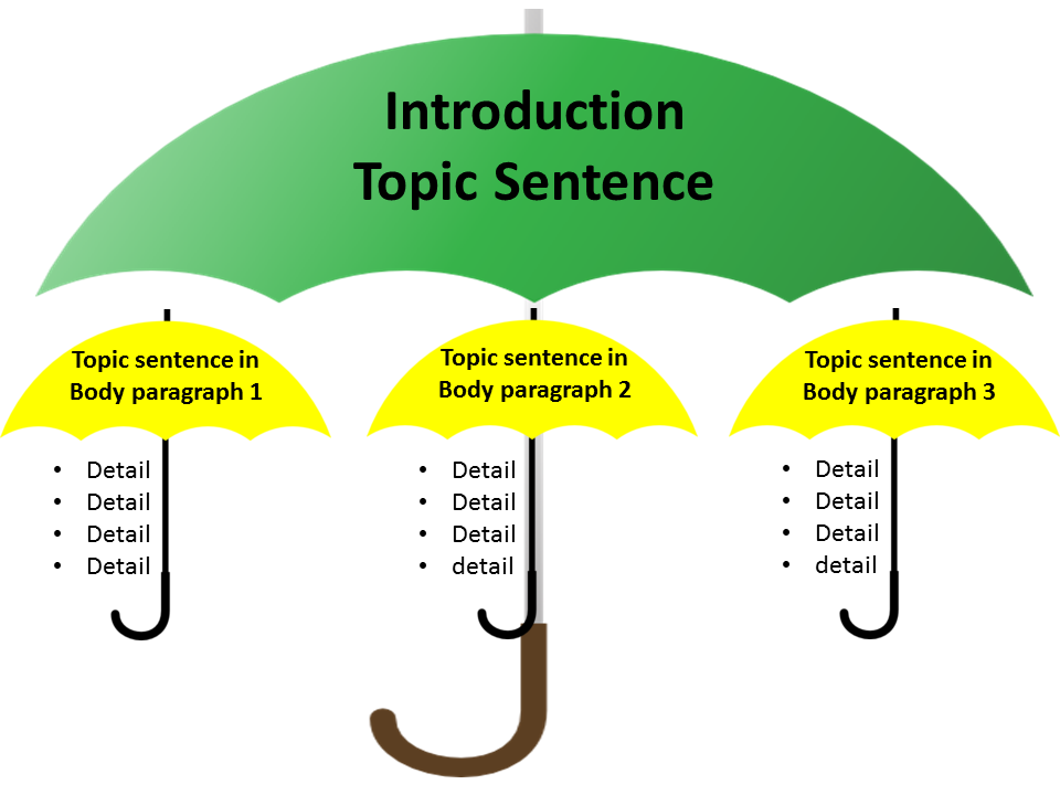 Help with writing topic sentences