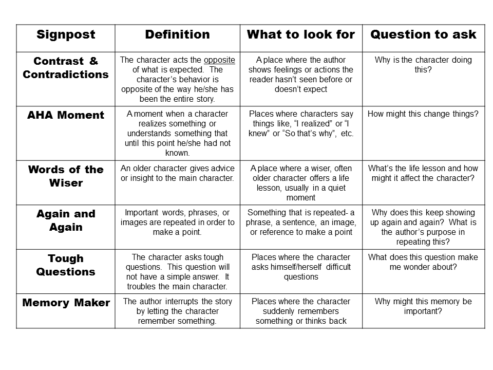 Signposting phrases in essays